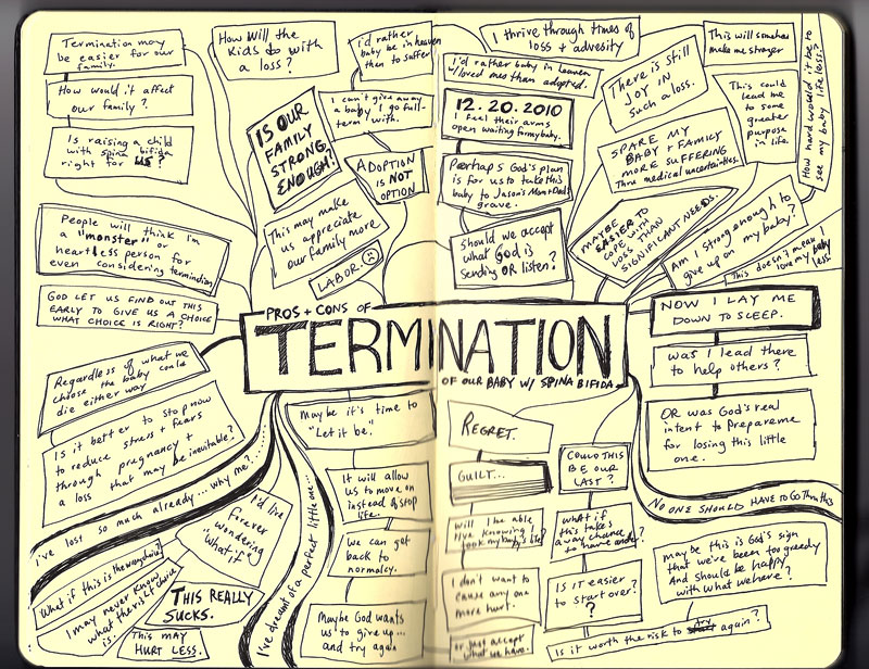 terminationmindmap